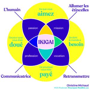 ikigai-christine-michaud